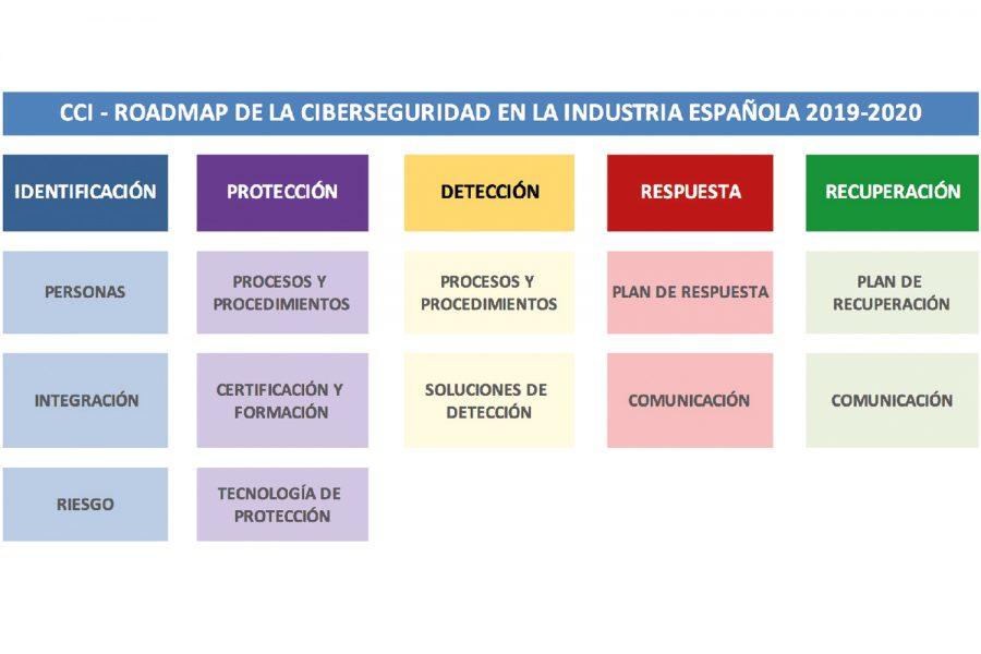 Ciberseguridad en la industria española.