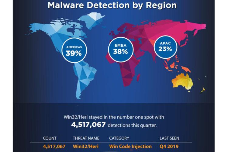 Mapa malware 1T 2020