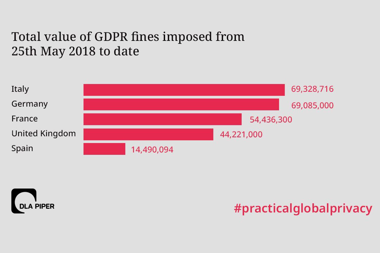 Ranking sanciones por incumplir el Reglamento General de Protección de Datos.