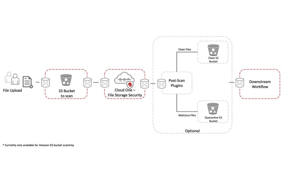 Trend Micro File Storage Security