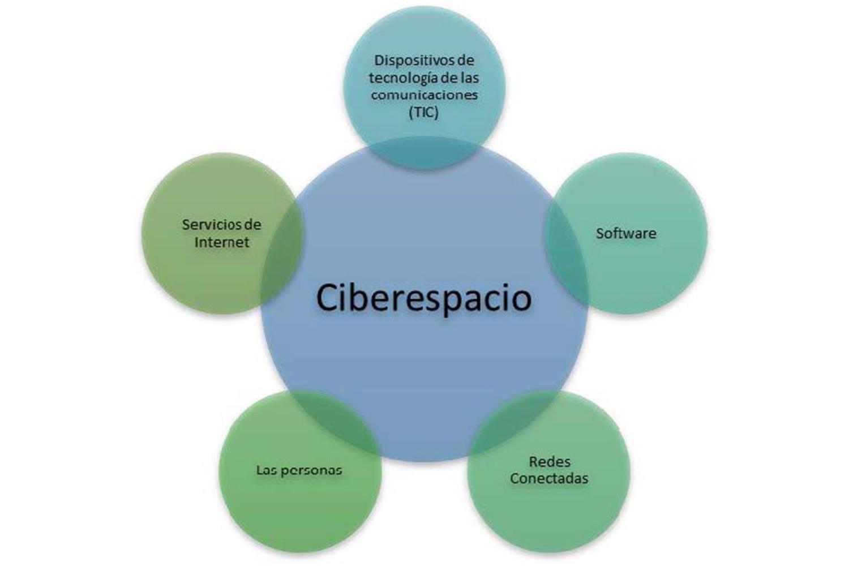 ciberespacio_infraestructuras críticas Bidaidea