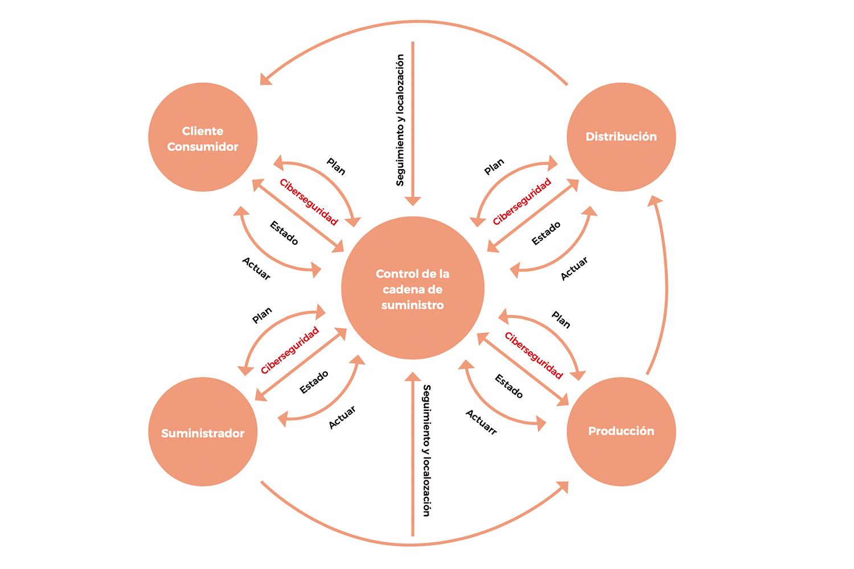 Ciclo de cadena de suministro de ciberseguridad industrial.