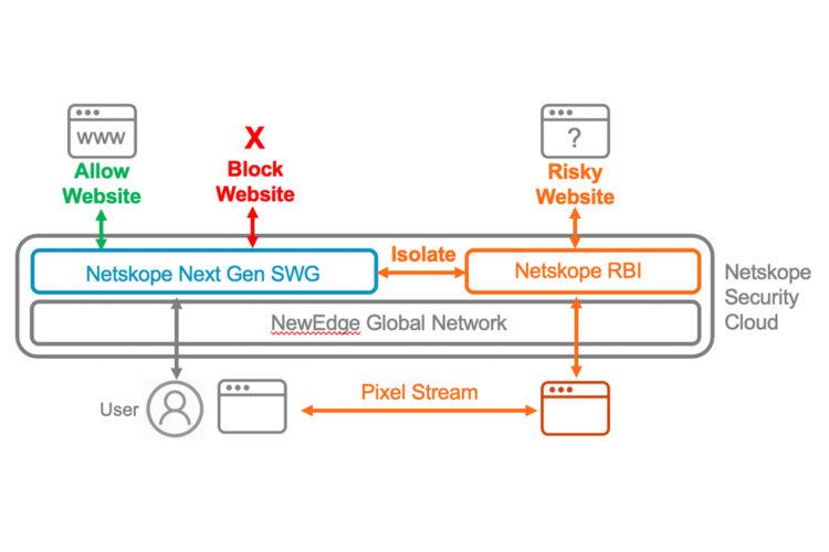 Netskope RBI plataforma SASE